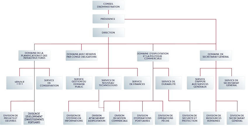Organigramme de l'autorité portuaire de vigo